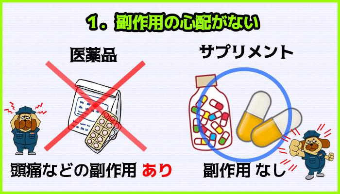 医薬品には副作用があるが、増大サプリメントには副作用がないの図