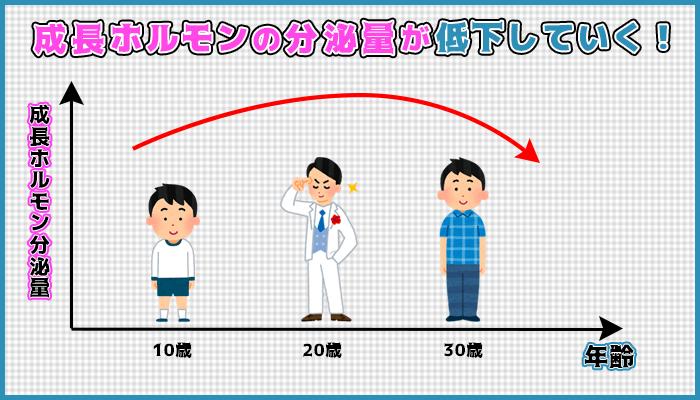 成長ホルモンは成人をピークに減少していくの図