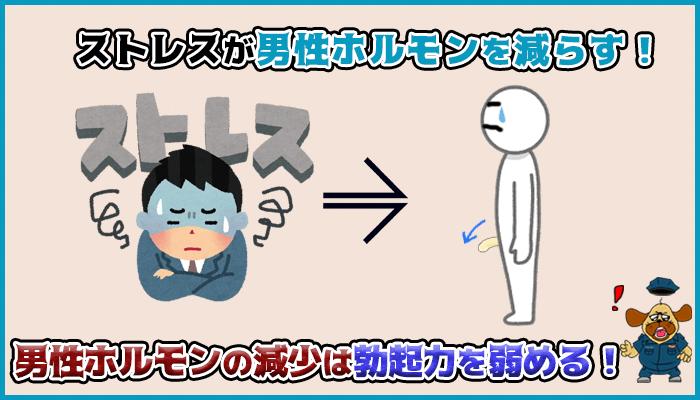 ストレスが男性ホルモンを減少させ中折れを引き起こすの図
