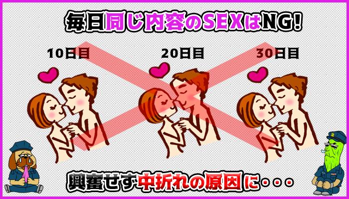 SEXのマンネリ化は中折れを引き起こすの図