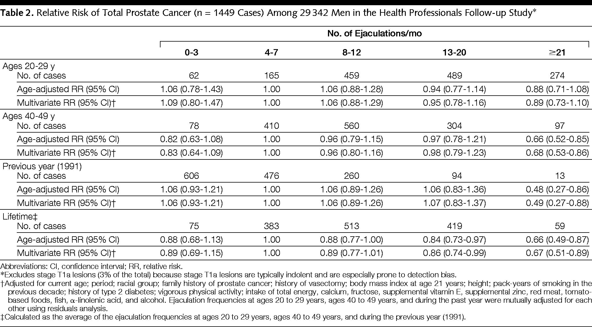 オナ禁が前立腺がんの可能性を高めるの図