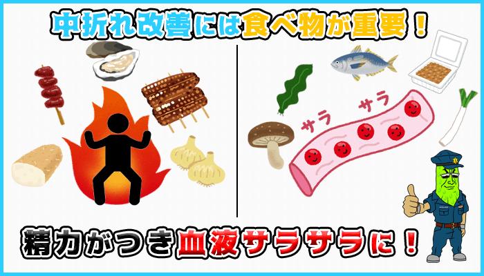 精力が付きやすく血液をサラサラにする食べ物を摂取すると中折れしにくいの図