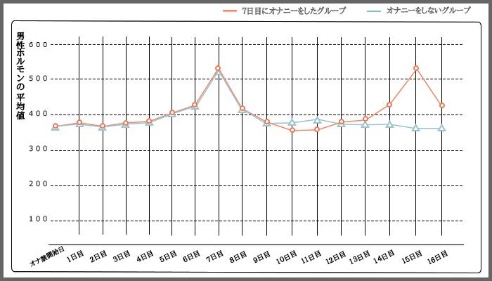 オナニーによる男性ホルモンの平均値の推移のグラフ