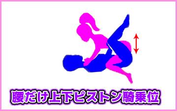 遅漏にオススメの体位腰だけ上下ピストン騎乗位の図